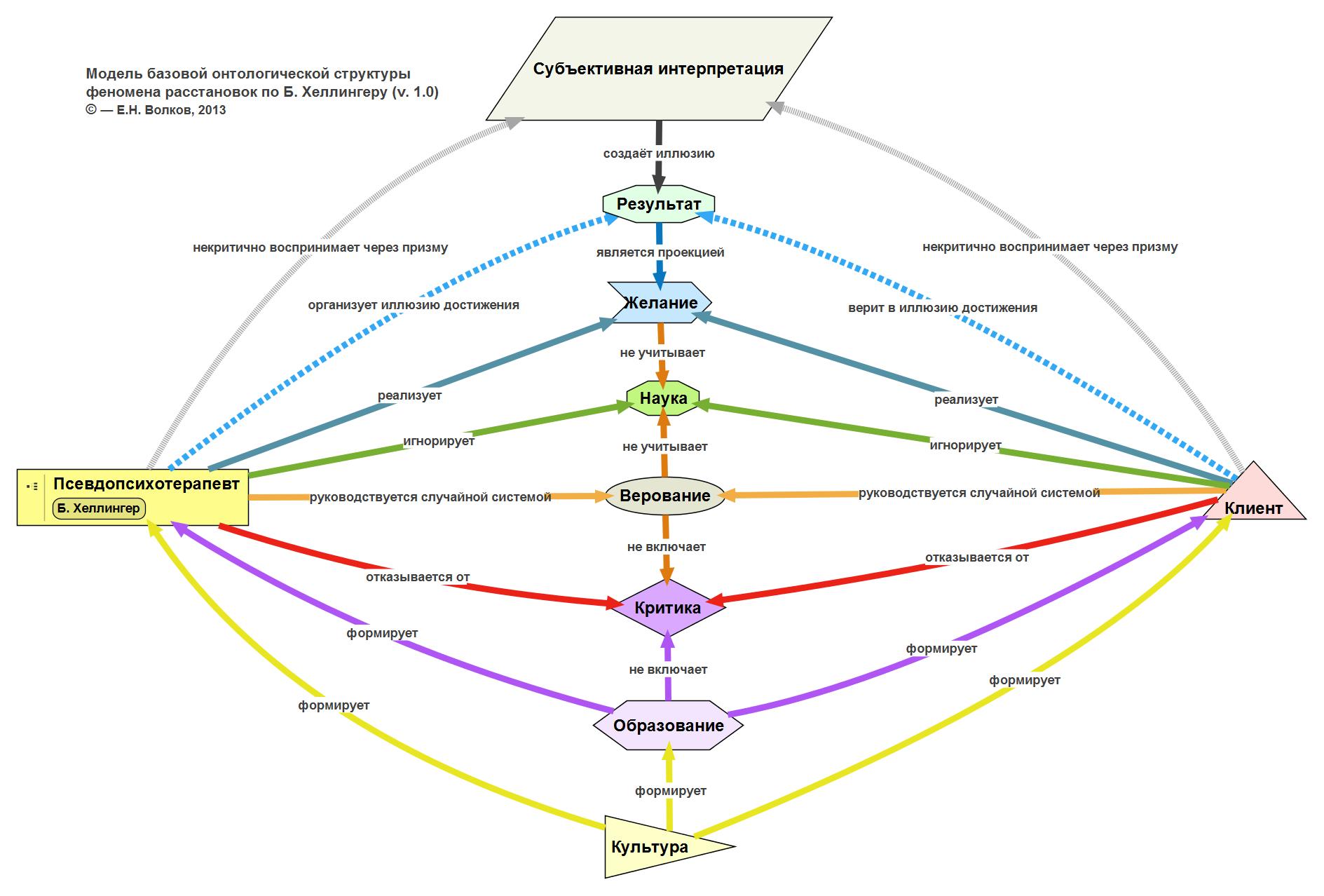 http://evolkov.net/consult/articles/2013.07.Hellinger's.pseudoscience.Volkov.E.Vershinin.M.png