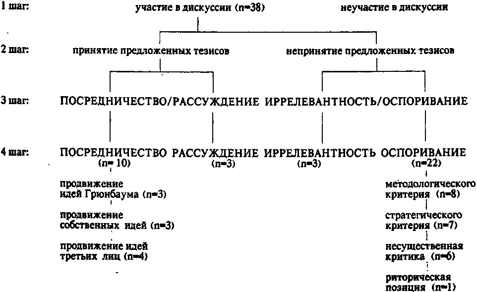 Схема четырехшагового анализа