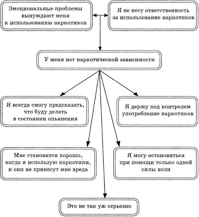 Когнитивная карта для клиентов